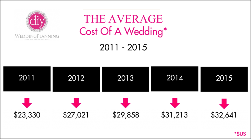 Cost of Wedding Graphic